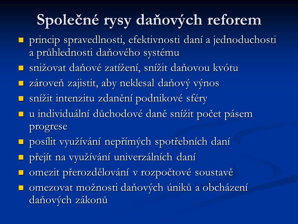 Daňové příjmy v ČR Přímé Přímé z příjmů z příjmů DPFO DPFO DPPO DPPO majetkové majetkové z nemovitostí z nemovitostí silniční silniční dědická dědická darovací darovací z převodu nemovitostí z převodu nemovitostí Nepřímé Nepřímé univerzální univerzální DPH DPH specifické specifické spotřební daně spotřební daně Další platby mající charakter daní Další platby mající charakter daní