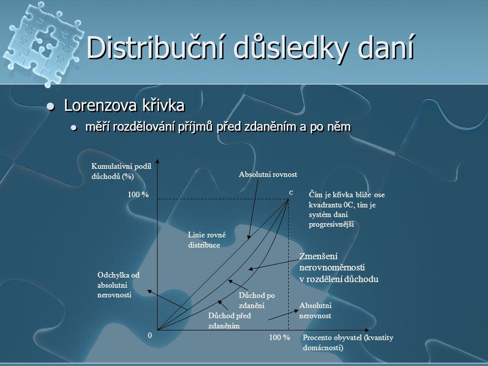 Distribuční důsledky daní Lorenzova křivka měří rozdělování příjmů před zdaněním a po něm Lorenzova křivka měří rozdělování příjmů před zdaněním a po