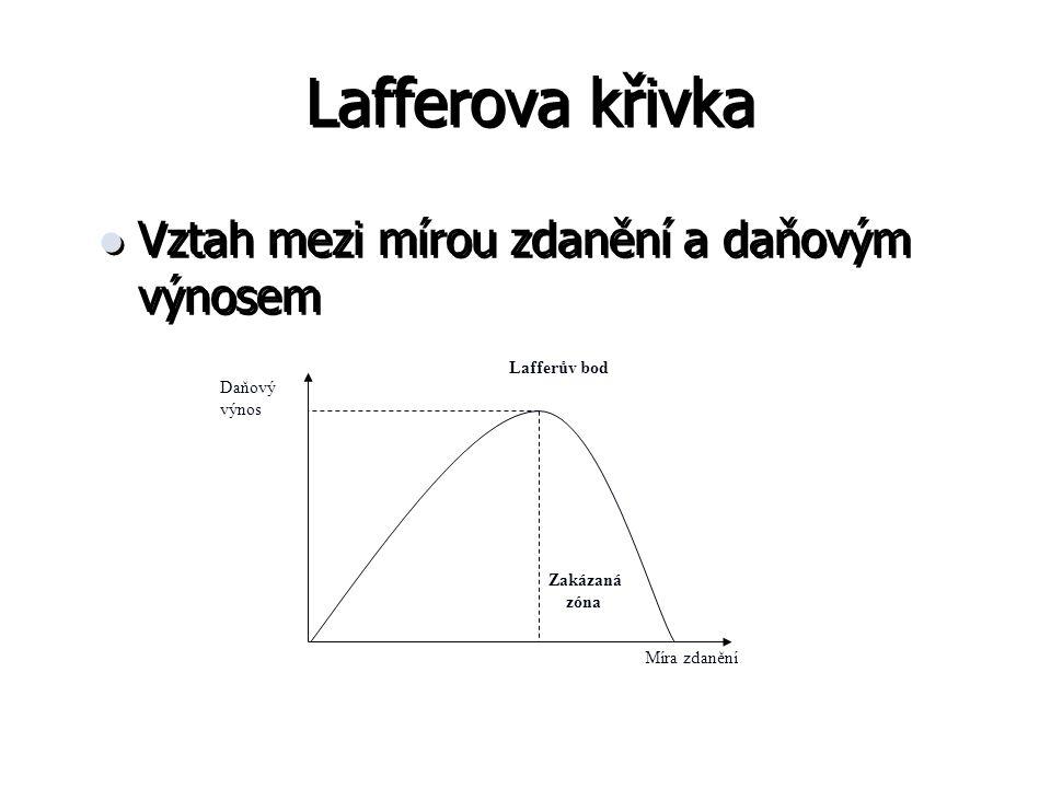 Lafferova křivka Vztah mezi mírou zdanění a daňovým výnosem Daňový výnos Míra zdanění Lafferův bod Zakázaná zóna