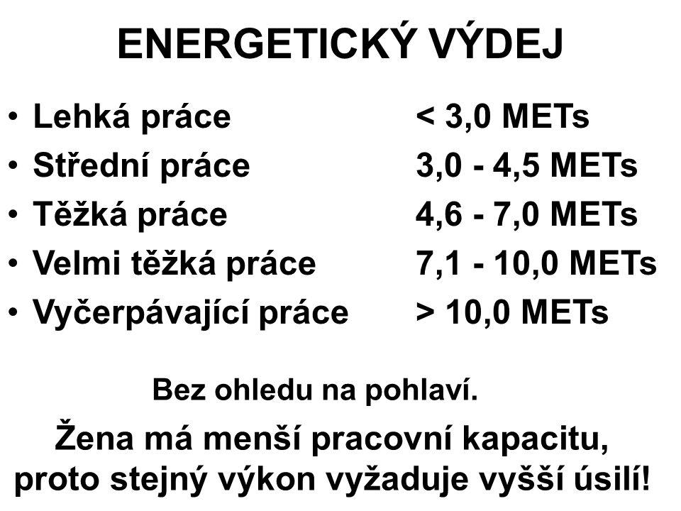 ENERGETICKÝ VÝDEJ Lehká práce < 3,0 METs Střední práce3,0 - 4,5 METs Těžká práce4,6 - 7,0 METs Velmi těžká práce7,1 - 10,0 METs Vyčerpávající práce> 10,0 METs Bez ohledu na pohlaví.