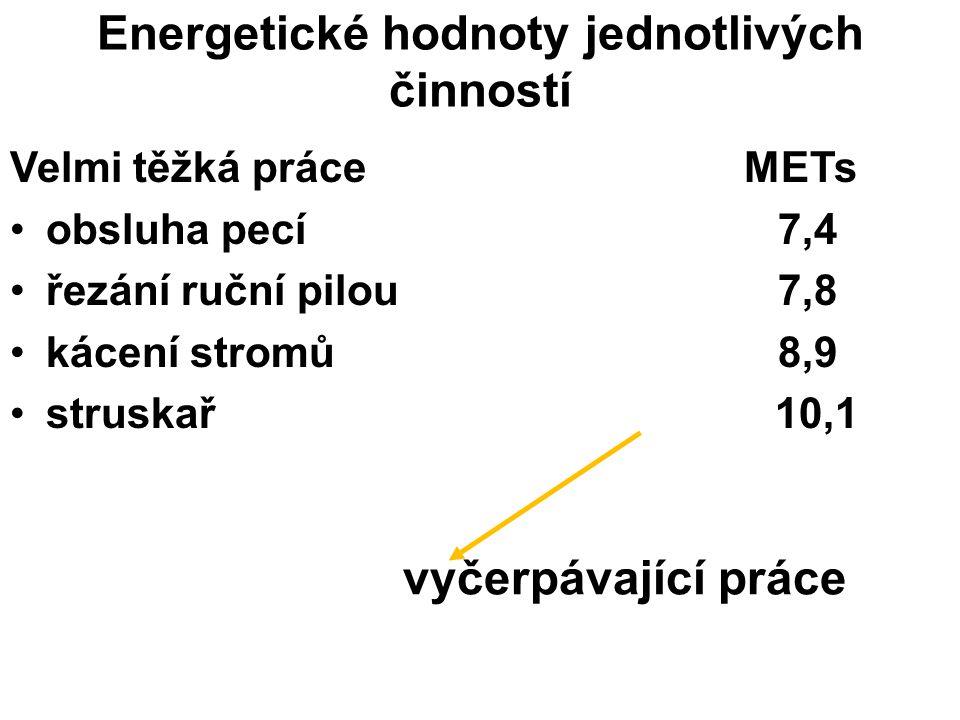 Energetické hodnoty jednotlivých činností Velmi těžká práce METs obsluha pecí7,4 řezání ruční pilou7,8 kácení stromů8,9 struskař 10,1 vyčerpávající pr