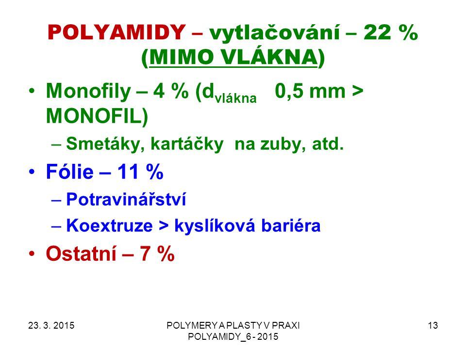 POLYAMIDY – vytlačování – 22 % (MIMO VLÁKNA) 23.3.