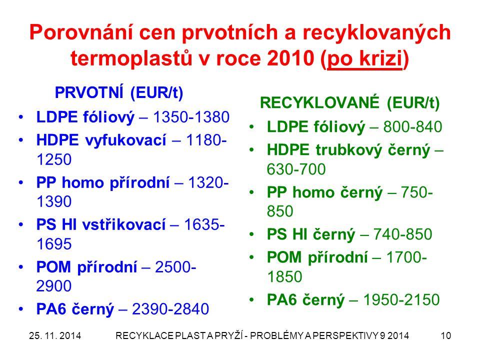 Porovnání cen prvotních a recyklovaných termoplastů v roce 2010 (po krizi) PRVOTNÍ (EUR/t) RECYKLOVANÉ (EUR/t) LDPE fóliový – 800-840 HDPE trubkový če