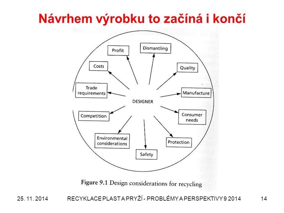 Návrhem výrobku to začíná i končí 25. 11. 2014RECYKLACE PLAST A PRYŽÍ - PROBLÉMY A PERSPEKTIVY 9 201414