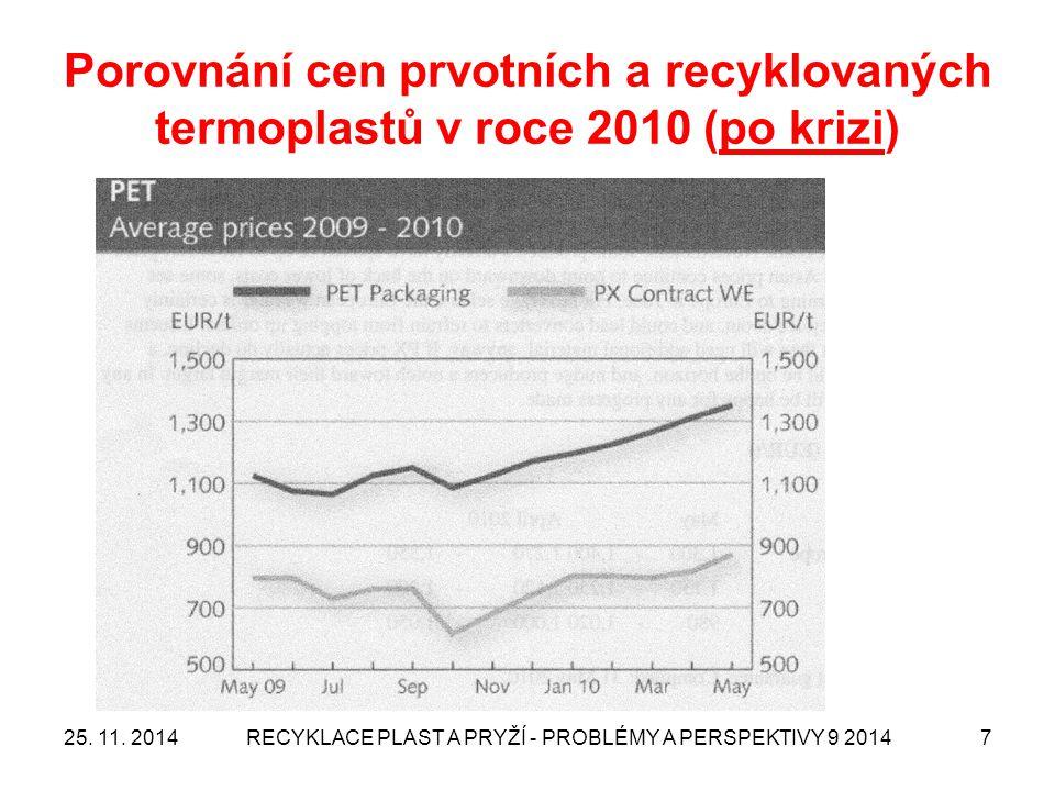 Porovnání cen prvotních a recyklovaných termoplastů v roce 2010 (po krizi) 25. 11. 2014RECYKLACE PLAST A PRYŽÍ - PROBLÉMY A PERSPEKTIVY 9 20147