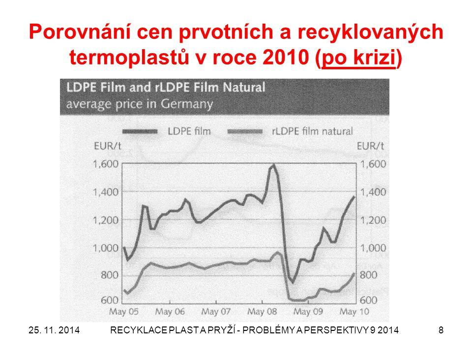 Porovnání cen prvotních a recyklovaných termoplastů v roce 2010 (po krizi) 25. 11. 2014RECYKLACE PLAST A PRYŽÍ - PROBLÉMY A PERSPEKTIVY 9 20148