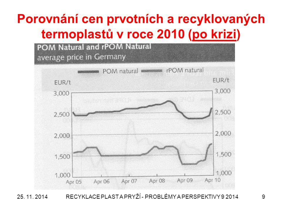 Porovnání cen prvotních a recyklovaných termoplastů v roce 2010 (po krizi) 25. 11. 2014RECYKLACE PLAST A PRYŽÍ - PROBLÉMY A PERSPEKTIVY 9 20149