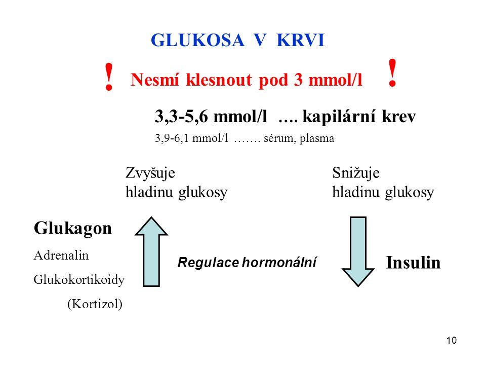 10 GLUKOSA V KRVI Nesmí klesnout pod 3 mmol/l ! ! 3,3-5,6 mmol/l …. kapilární krev 3,9-6,1 mmol/l ……. sérum, plasma Regulace hormonální Glukagon Adren