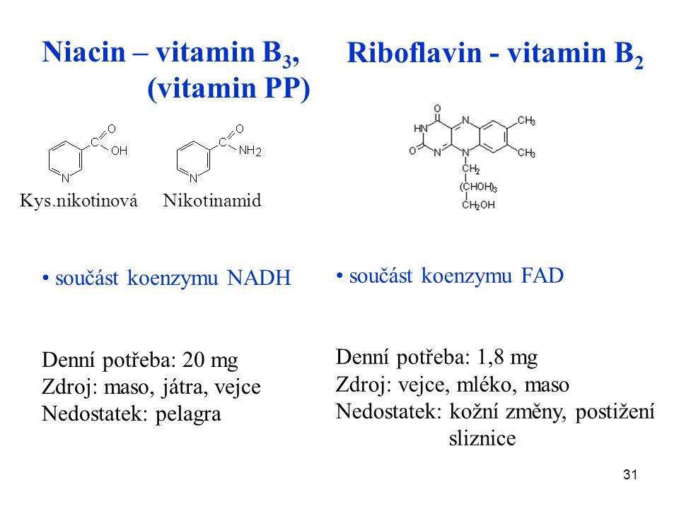 31 Niacin – vitamin B 3, (vitamin PP) součást koenzymu NADH Denní potřeba: 20 mg Zdroj: maso, játra, vejce Nedostatek: pelagra součást koenzymu FAD Denní potřeba: 1,8 mg Zdroj: vejce, mléko, maso Nedostatek: kožní změny, postižení sliznice Kys.nikotinová Nikotinamid Riboflavin - vitamin B 2