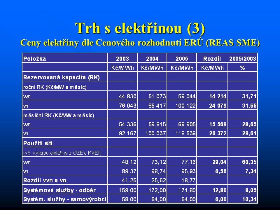 Trh s elektřinou (3) Ceny elektřiny dle Cenového rozhodnutí ERÚ (REAS SME)