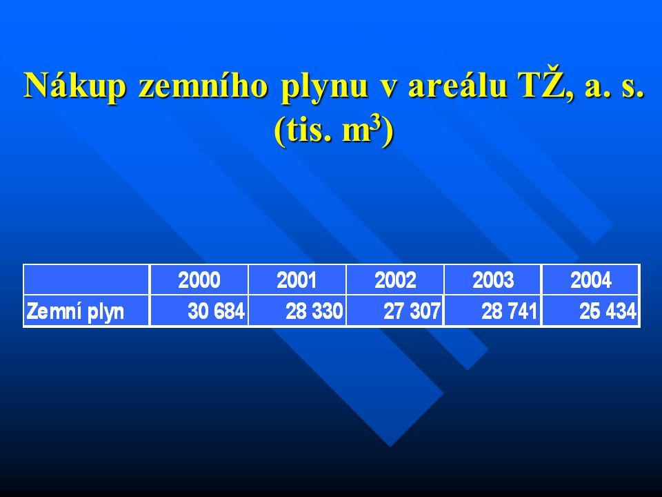 Nákup zemního plynu v areálu TŽ, a. s. (tis. m 3 )