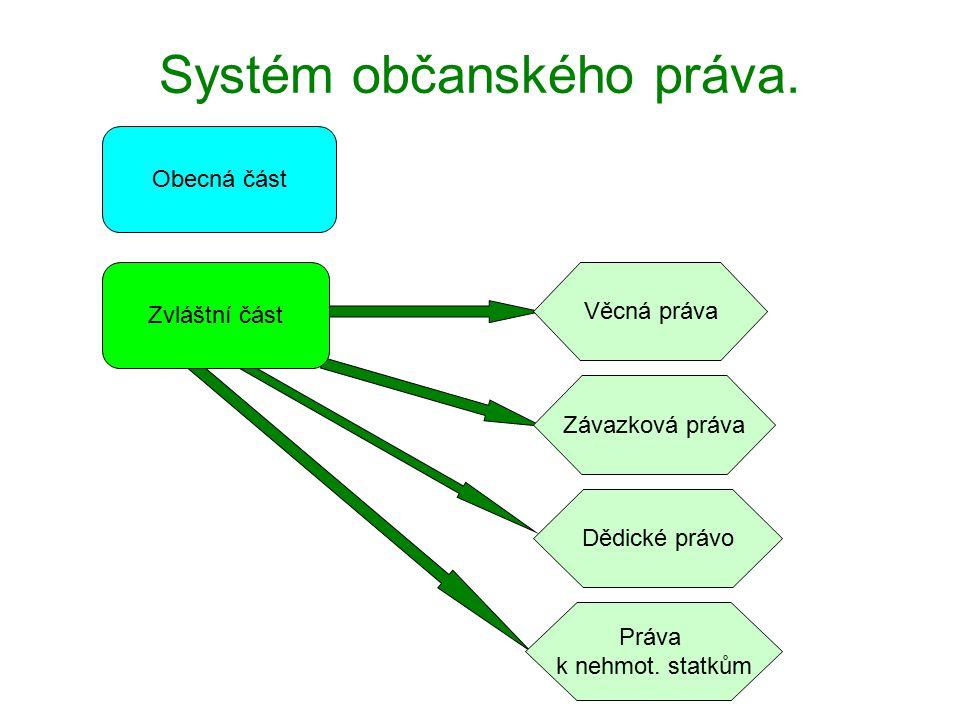 Systematika občanského zákoníku I.Jiné předpisyObčanský zákoník Občanskopr.