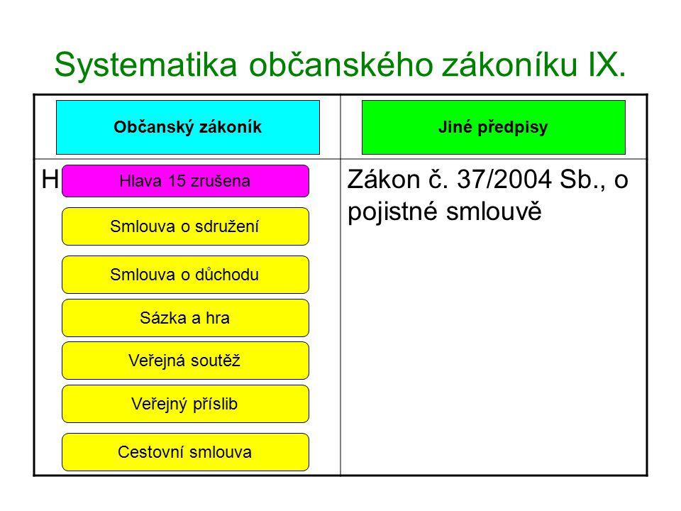 Systematika občanského zákoníku IX. Hlava 15 zrušenaZákon č. 37/2004 Sb., o pojistné smlouvě Občanský zákoníkJiné předpisy Hlava 15 zrušena Smlouva o