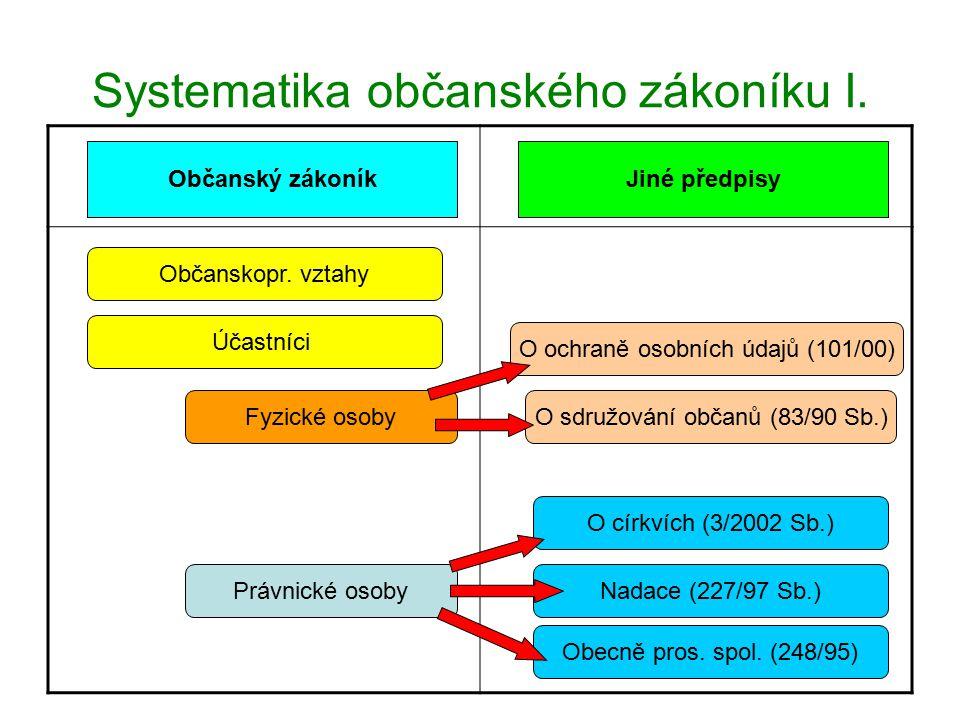 Systematika občanského zákoníku II.