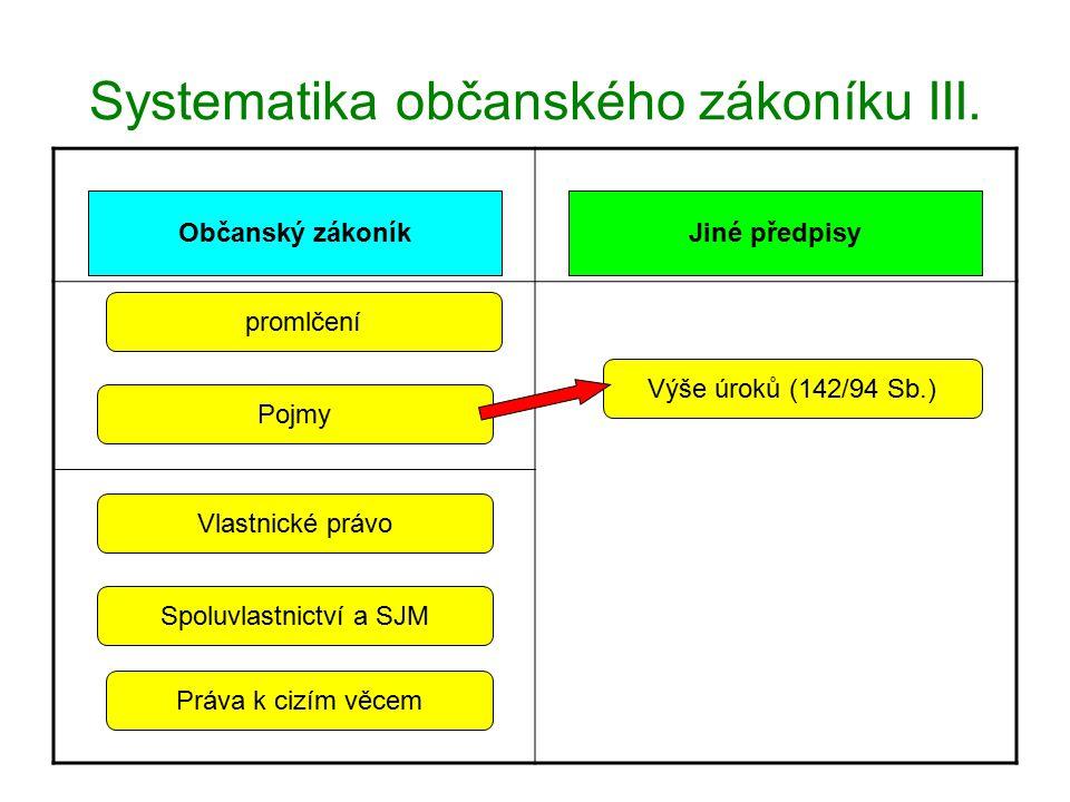 Systematika občanského zákoníku IV.Občanský zákoníkJiné předpisy.