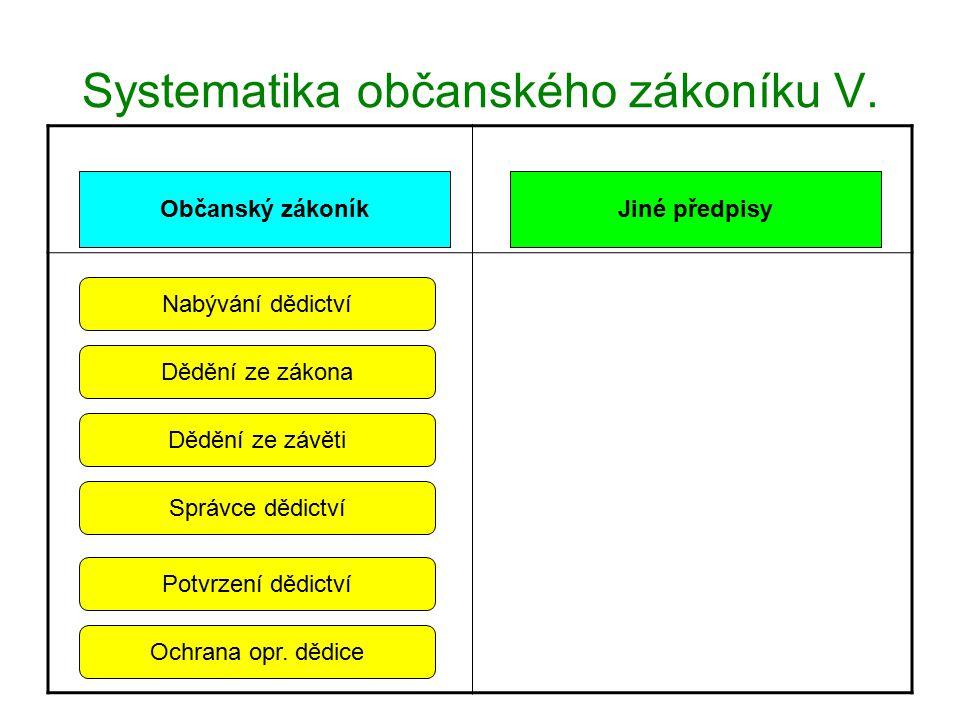 Systematika občanského zákoníku VI.Občanský zákoníkJiné předpisy.