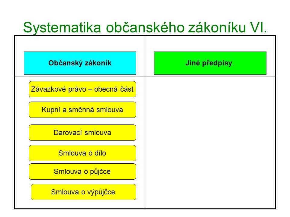 Systematika občanského zákoníku VII.Občanský zákoníkJiné předpisy.