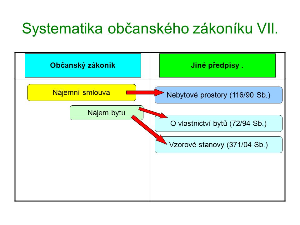 Systematika občanského zákoníku VIII.Občanský zákoníkJiné předpisy.