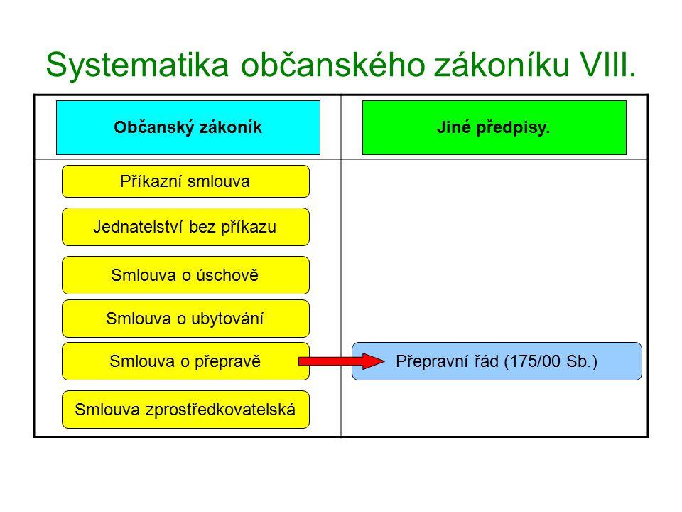 Systematika občanského zákoníku IX.Hlava 15 zrušenaZákon č.
