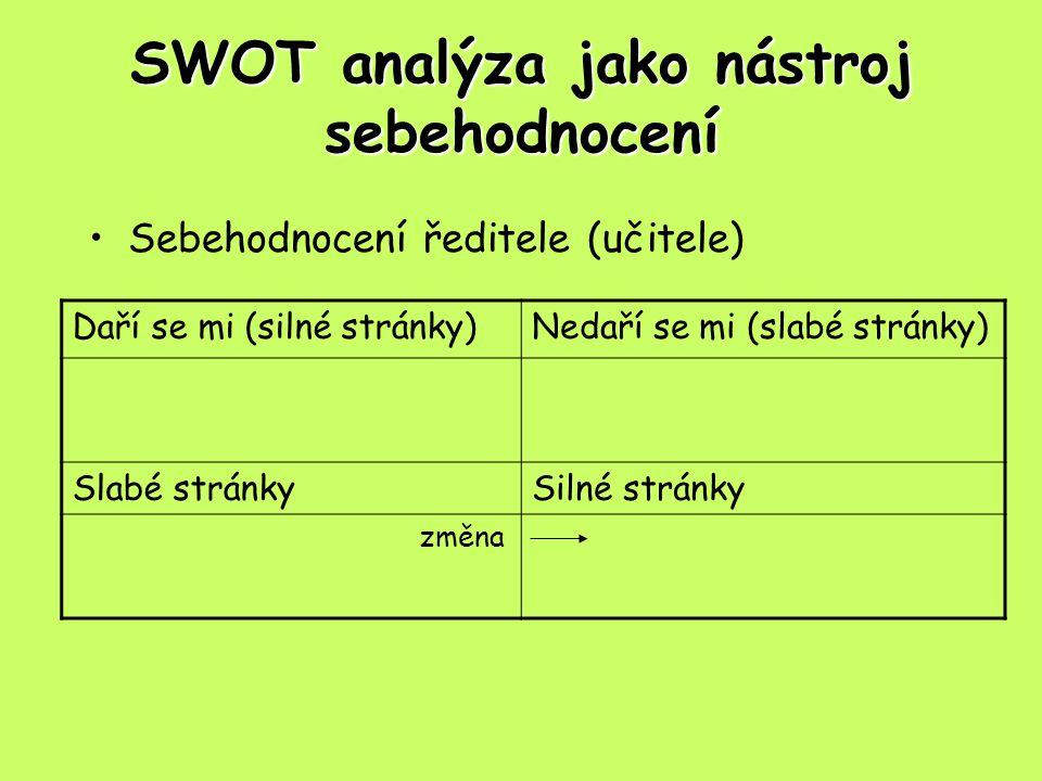 SWOT analýza jako nástroj sebehodnocení Sebehodnocení ředitele (učitele) Daří se mi (silné stránky)Nedaří se mi (slabé stránky) Slabé stránkySilné stránky změna