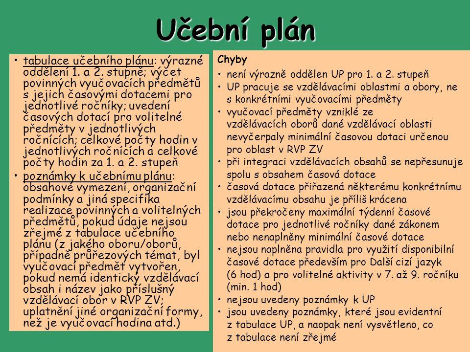 Učební plán tabulace učebního plánu: výrazné oddělení 1.