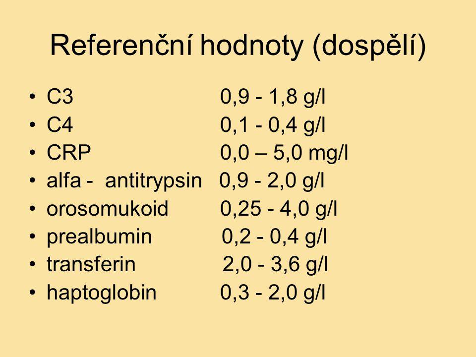 Referenční hodnoty (dospělí) C3 0,9 - 1,8 g/l C4 0,1 - 0,4 g/l CRP 0,0 – 5,0 mg/l alfa - antitrypsin 0,9 - 2,0 g/l orosomukoid 0,25 - 4,0 g/l prealbum