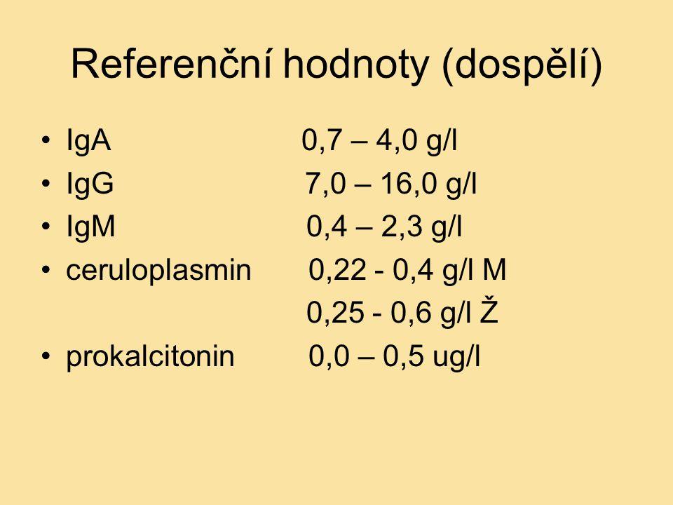 Referenční hodnoty (dospělí) IgA 0,7 – 4,0 g/l IgG 7,0 – 16,0 g/l IgM 0,4 – 2,3 g/l ceruloplasmin 0,22 - 0,4 g/l M 0,25 - 0,6 g/l Ž prokalcitonin 0,0