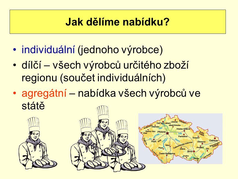 individuální (jednoho výrobce) dílčí – všech výrobců určitého zboží regionu (součet individuálních) agregátní – nabídka všech výrobců ve státě Jak děl