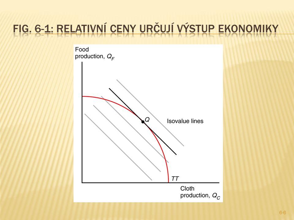  Relativní ceny a relativní nabídka:  Růst ceny oblečení relativně k jídlu způsobí vyšší strmost isovaly.