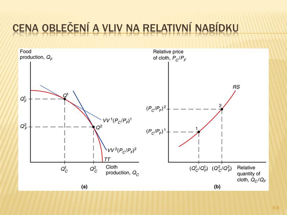 4.Pokud země uvalí clo, její směnné relace zvýší a může se zvýšit i blahobyt.