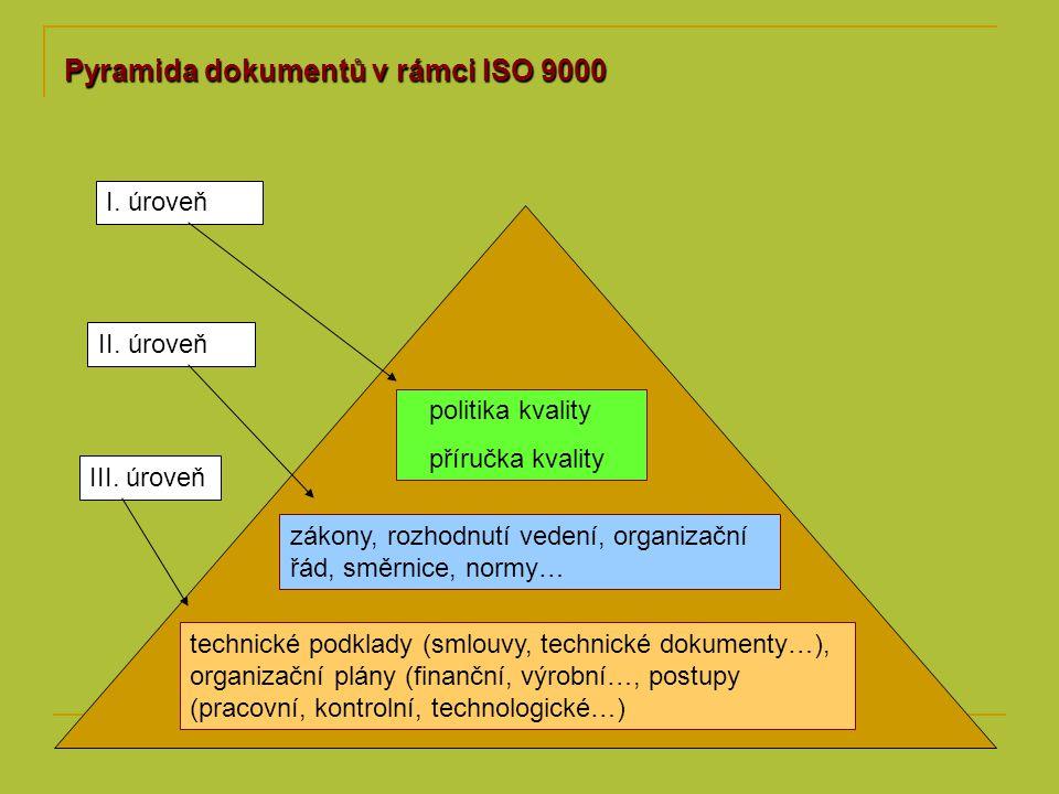 Pyramida dokumentů v rámci ISO 9000 technické podklady (smlouvy, technické dokumenty…), organizační plány (finanční, výrobní…, postupy (pracovní, kont