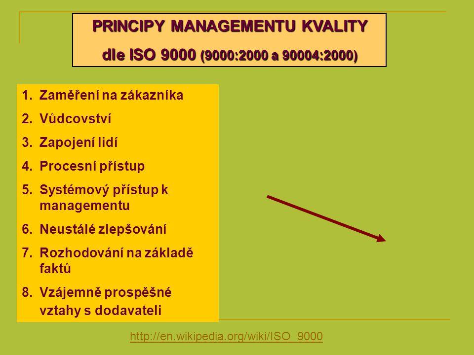 PRINCIPY MANAGEMENTU KVALITY dle ISO 9000 (9000:2000 a 90004:2000) 1.Zaměření na zákazníka 2.Vůdcovství 3.Zapojení lidí 4.Procesní přístup 5.Systémový