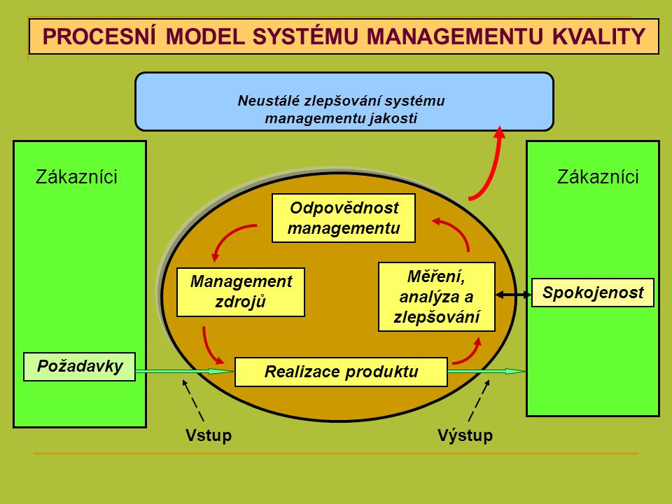 ISO 9000: 2000 1.