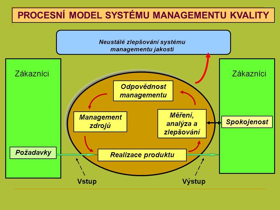 PROCESNÍ MODEL SYSTÉMU MANAGEMENTU KVALITY Odpovědnost managementu Měření, analýza a zlepšování Realizace produktu Management zdrojů Zákazníci Požadav