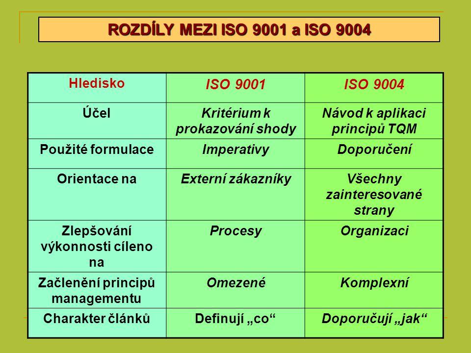 ROZDÍLY MEZI ISO 9001 a ISO 9004 Hledisko ISO 9001ISO 9004 ÚčelKritérium k prokazování shody Návod k aplikaci principů TQM Použité formulaceImperativy