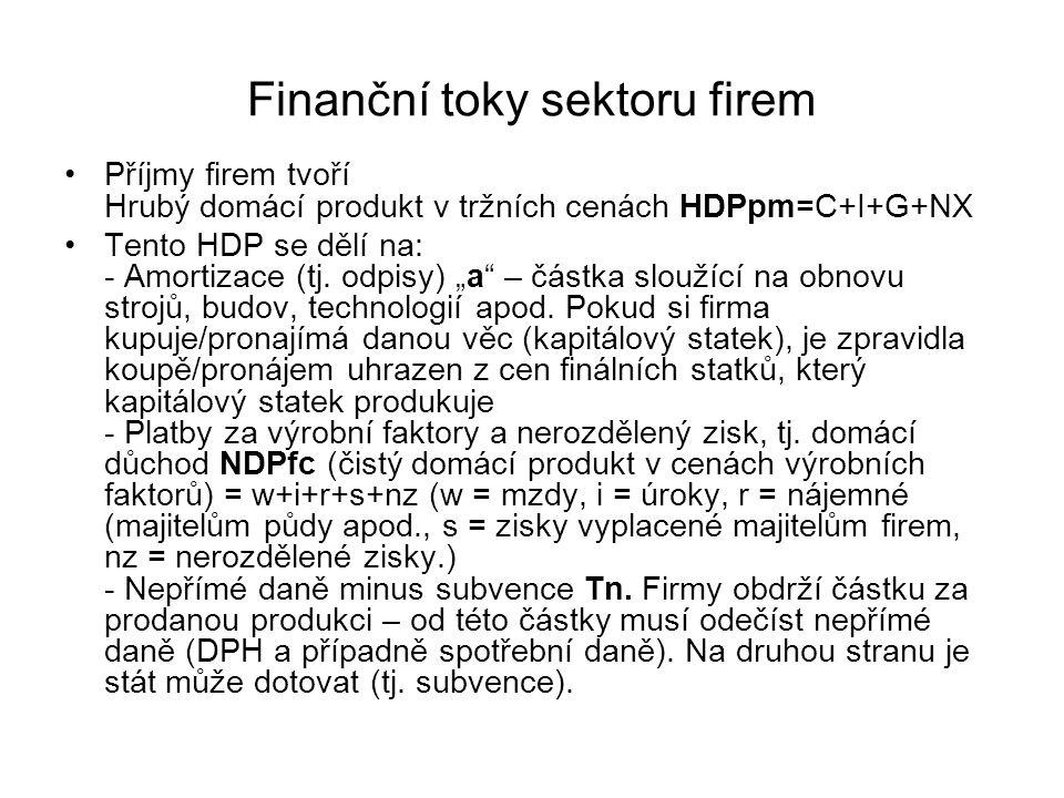 """Finanční toky sektoru firem Příjmy firem tvoří Hrubý domácí produkt v tržních cenách HDPpm=C+I+G+NX Tento HDP se dělí na: - Amortizace (tj. odpisy) """"a"""