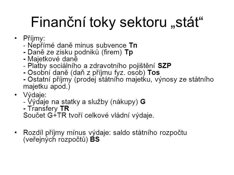 """Finanční toky sektoru """"stát Příjmy: - Nepřímé daně minus subvence Tn - Daně ze zisku podniků (firem) Tp - Majetkové daně - Platby sociálního a zdravotního pojištění SZP - Osobní daně (daň z příjmu fyz."""