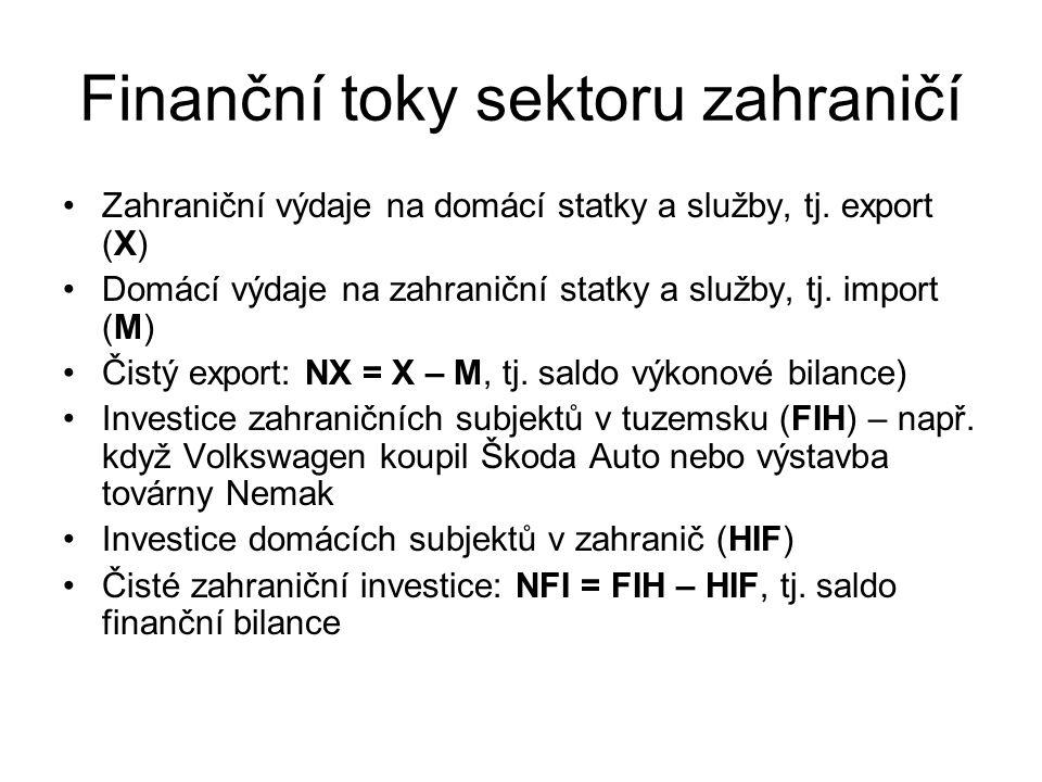 Finanční toky sektoru zahraničí Zahraniční výdaje na domácí statky a služby, tj. export (X) Domácí výdaje na zahraniční statky a služby, tj. import (M