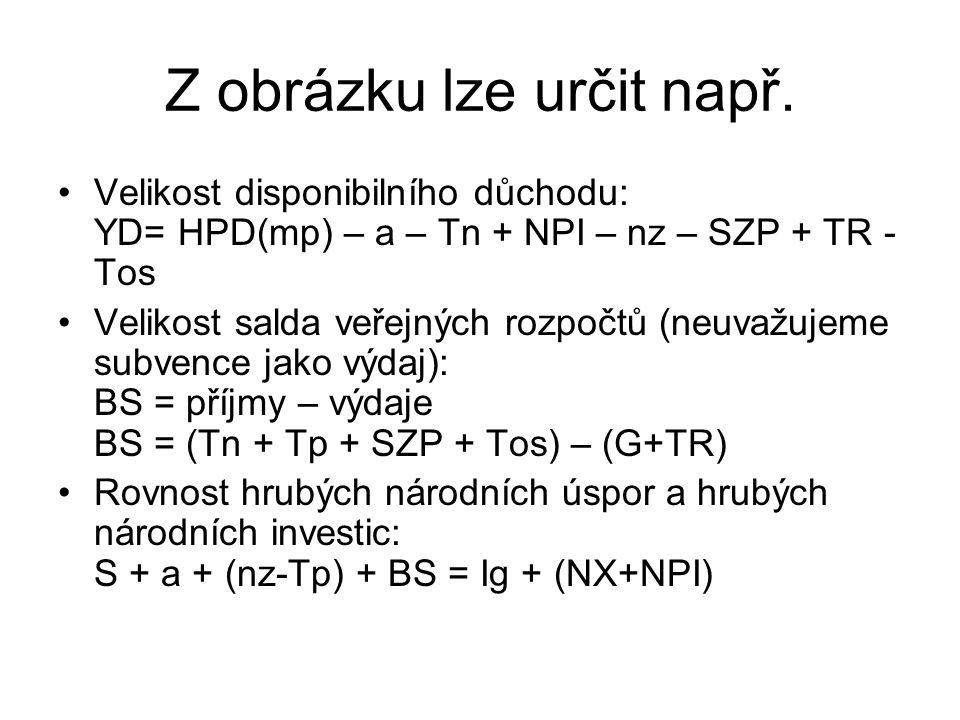 Z obrázku lze určit např. Velikost disponibilního důchodu: YD= HPD(mp) – a – Tn + NPI – nz – SZP + TR - Tos Velikost salda veřejných rozpočtů (neuvažu