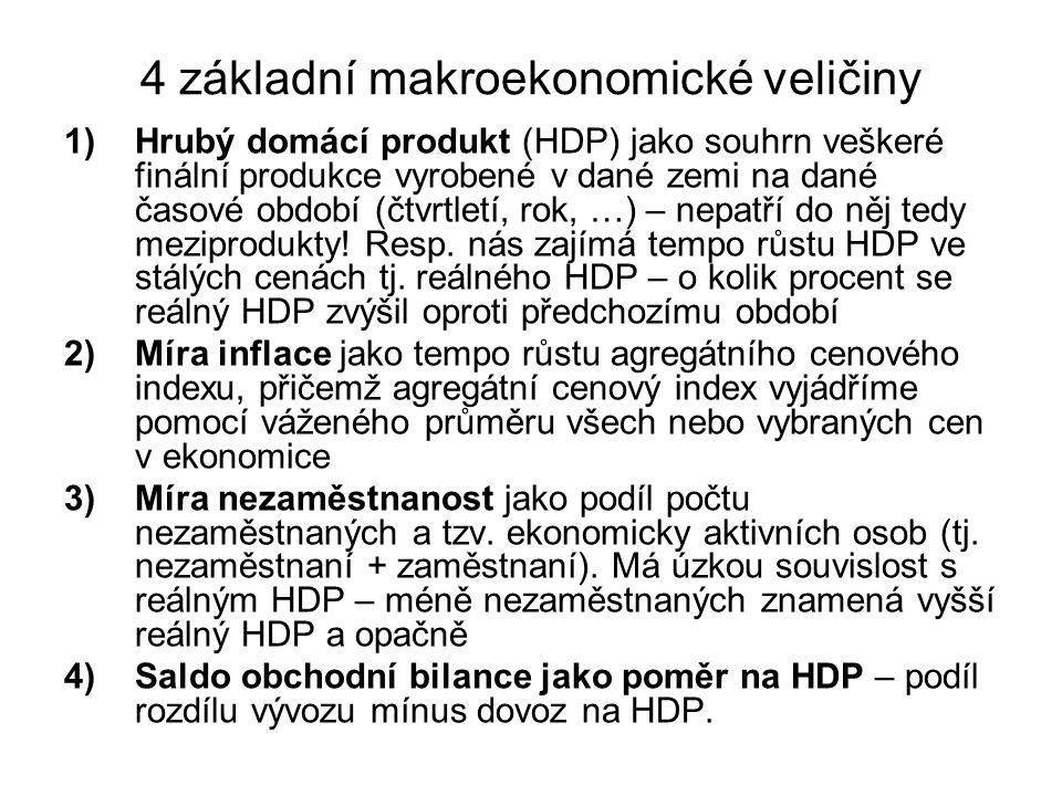 4 základní makroekonomické veličiny 1)Hrubý domácí produkt (HDP) jako souhrn veškeré finální produkce vyrobené v dané zemi na dané časové období (čtvrtletí, rok, …) – nepatří do něj tedy meziprodukty.