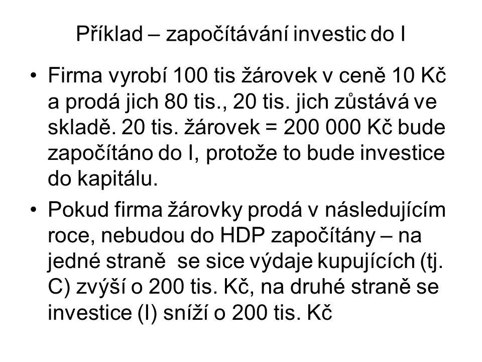 Příklad – započítávání investic do I Firma vyrobí 100 tis žárovek v ceně 10 Kč a prodá jich 80 tis., 20 tis. jich zůstává ve skladě. 20 tis. žárovek =
