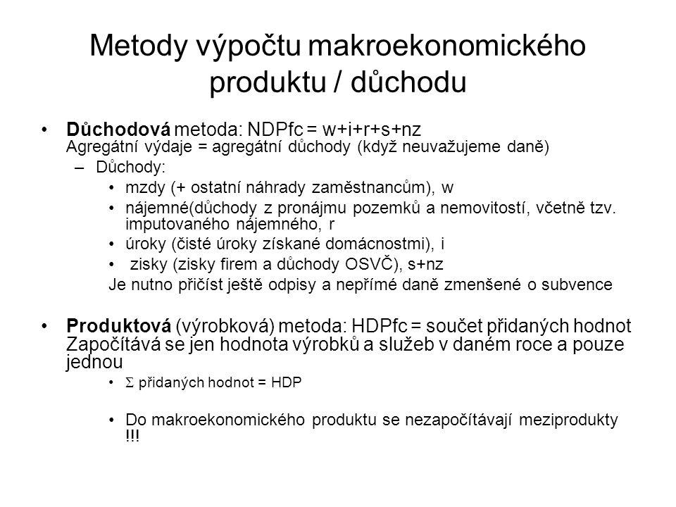 Metody výpočtu makroekonomického produktu / důchodu Důchodová metoda: NDPfc = w+i+r+s+nz Agregátní výdaje = agregátní důchody (když neuvažujeme daně) –Důchody: mzdy (+ ostatní náhrady zaměstnancům), w nájemné(důchody z pronájmu pozemků a nemovitostí, včetně tzv.