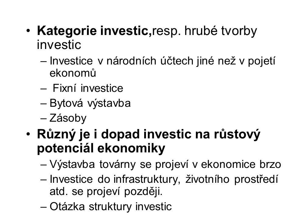 Kategorie investic,resp. hrubé tvorby investic –Investice v národních účtech jiné než v pojetí ekonomů – Fixní investice –Bytová výstavba –Zásoby Různ