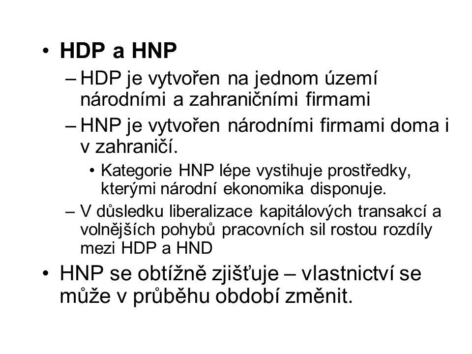 HDP a HNP –HDP je vytvořen na jednom území národními a zahraničními firmami –HNP je vytvořen národními firmami doma i v zahraničí.
