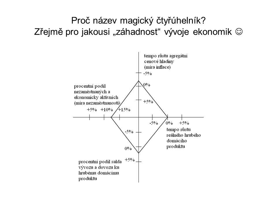 """Proč název magický čtyřúhelník? Zřejmě pro jakousi """"záhadnost vývoje ekonomik"""