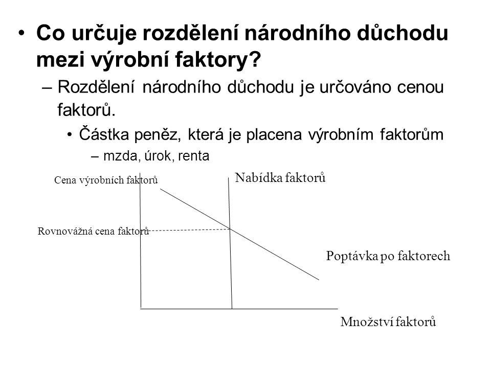 Co určuje rozdělení národního důchodu mezi výrobní faktory? –Rozdělení národního důchodu je určováno cenou faktorů. Částka peněz, která je placena výr
