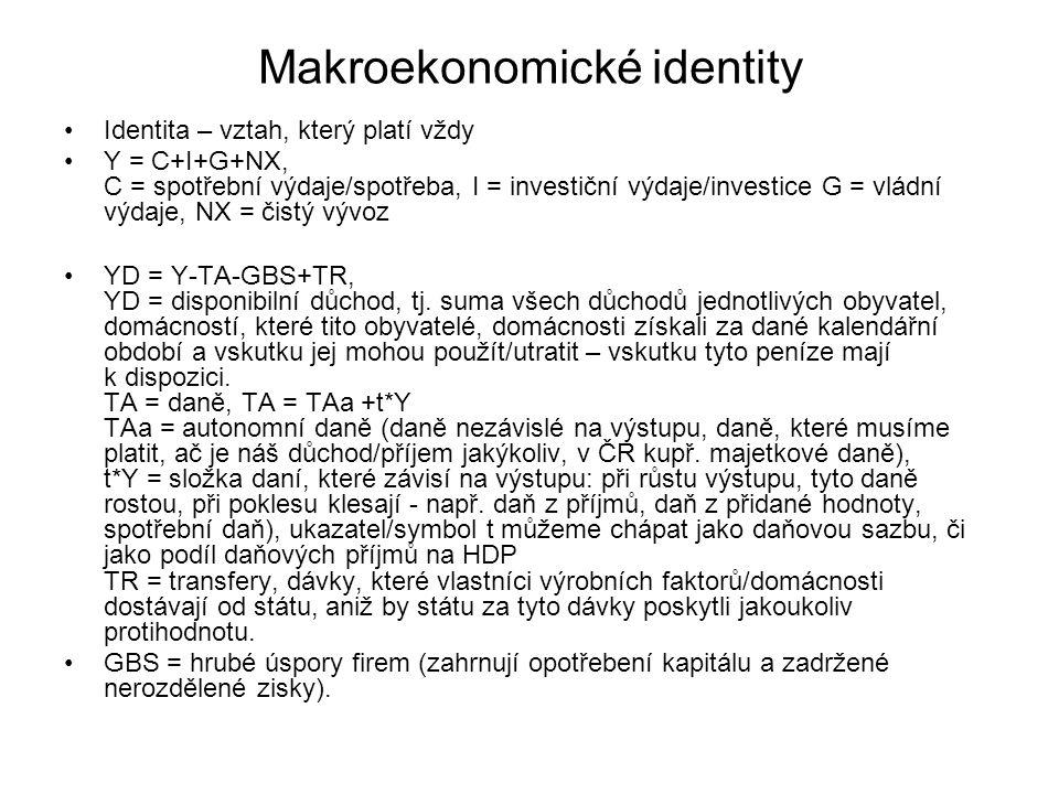 Makroekonomické identity Identita – vztah, který platí vždy Y = C+I+G+NX, C = spotřební výdaje/spotřeba, I = investiční výdaje/investice G = vládní výdaje, NX = čistý vývoz YD = Y-TA-GBS+TR, YD = disponibilní důchod, tj.