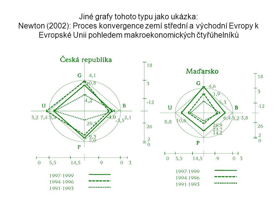 Jiné grafy tohoto typu jako ukázka: Newton (2002): Proces konvergence zemí střední a východní Evropy k Evropské Unii pohledem makroekonomických čtyřúhelníků