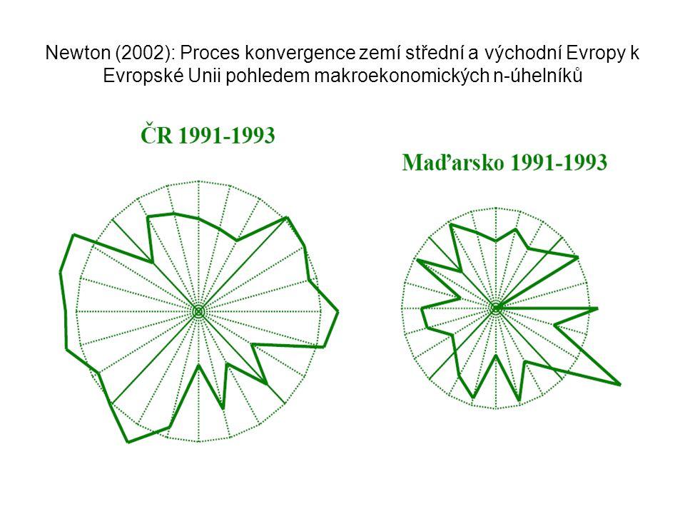 Magický čtyřúhelník, respektive pětiúhelník Jako pátá veličina magického čtyřúhelníku se udává saldo (deficit/přebytek) veřejných rozpočtů.