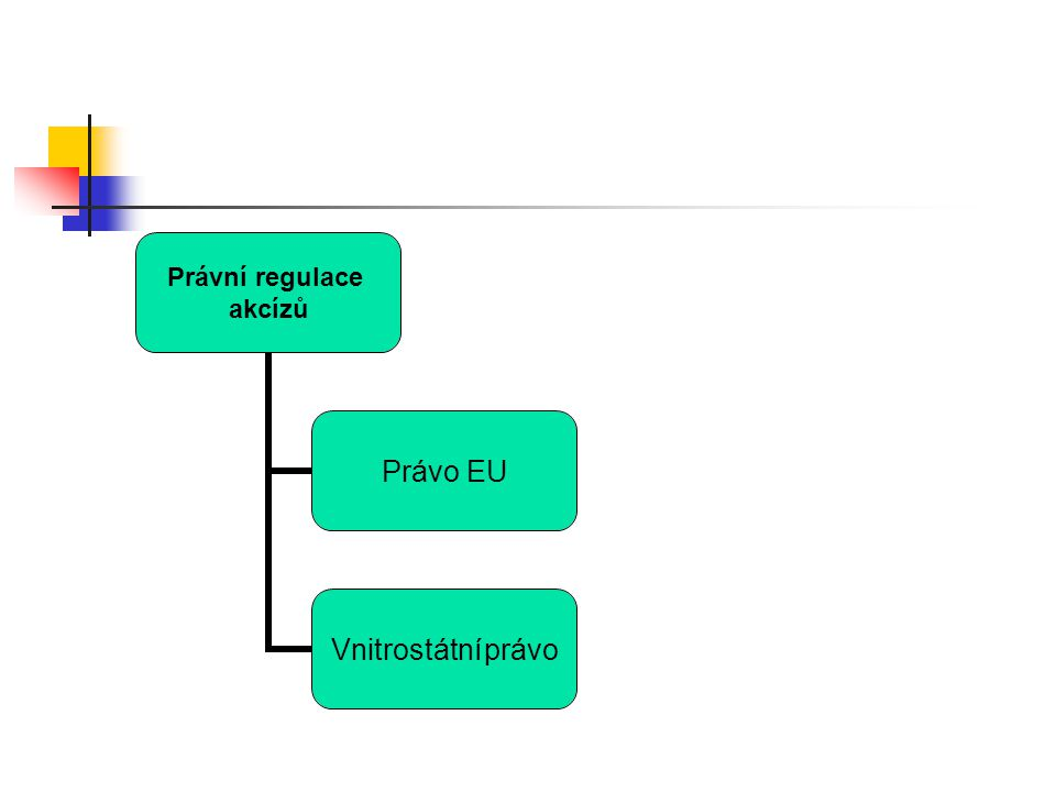 Právní regulace akcízů Právo EU Vnitrostátní právo